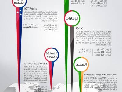 انفوجرافيك | مؤتمرات انترنت الأشياء لعام 2019 حول العالم