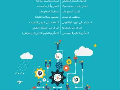 انفوجرافيك | 1  الموظف بين الماضي  والمستقبل