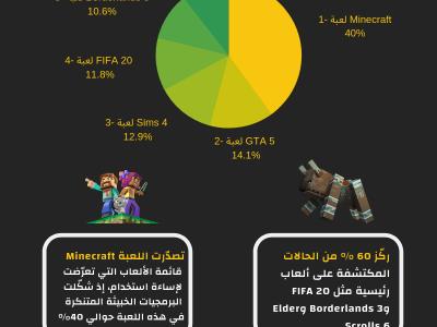 انفوجرافيك | أكثر من 900,000 مستخدم يقعون ضحية ألعاب فيديو تنشر برمجيات خبيثة