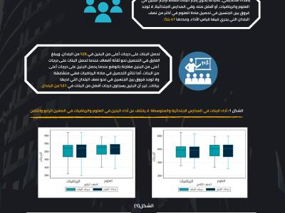 انفوجرافيك | البنك الدولي: تحسٌن مسار التعليم والوظيفة للنساء في مجال العلوم والتكنولوجيا