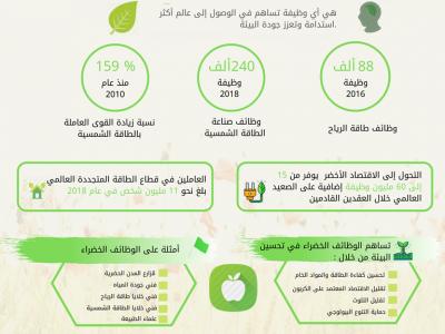 أنفوجرافيك   ماذا تعرف عن الوظائف الخضراء ؟