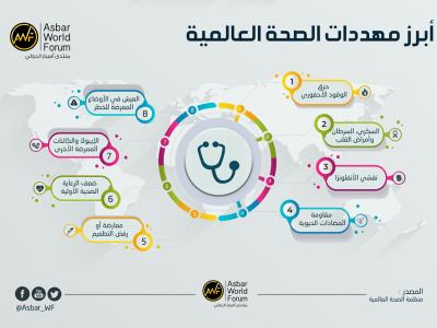 انفوجرافيك   أبرز مهددات الصحة العالمية